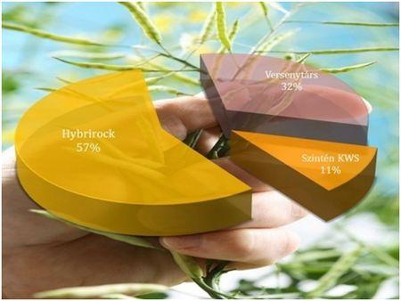 A 2012-es országos nagyüzemi és kisparcellás kísérletek  I. helyezettjeinek megoszlása