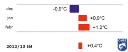 4. ábra: 2012/13-as átlagos téli hőmérsékletek a sokéves átlaghoz viszonyítva