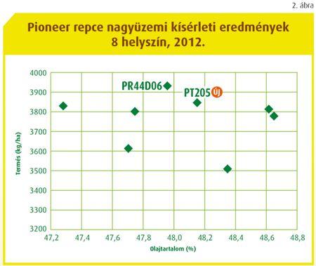 47_2 PIONEER REPCEHIBRIDEK UJ LENDULETBEN