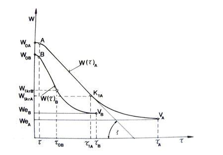 A kukoricaszem szárítási  görbéje , Forrás: Beke, 1997.