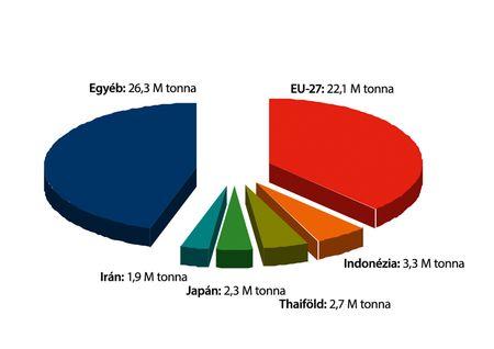 1. ábra: a világ legnagyobb szójadara-importőrei (2011/2012. gazdasági év).  Forrás: Oil World