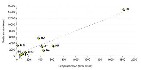3. ábra: a kelet-közép-európai országok nettó szójadara-importja (2009–2011 átlaga) versus sertésállománya (2010 decembere).  Forrás: KSH, Oil World, CKAN, CBS