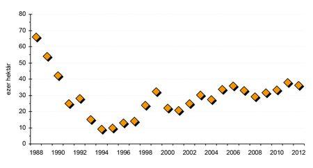 4. ábra: a szója vetésterületének alakulása Magyarországon (1988–2012).  Forrás: KSH