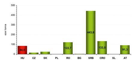 5. ábra: a kelet-közép-európai országok szójatermelése (2009–2011 átlaga).  Forrás: KSH, Oil World, CKAN