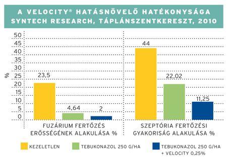 Kwizda_Velocity_grafikon1