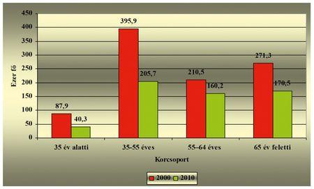 Forrás: Az ÁMÖ 2010 adatai alapján az AKI Vidékpolitikai Kutatások osztályán készült ábrák.