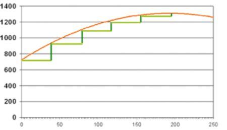 1. ábra: N-műtrágyázás optimalizálása a Mitscherlich-törvény alapján