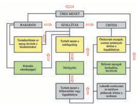 Mezőgazdasági anyagok szállításának körfolyamata