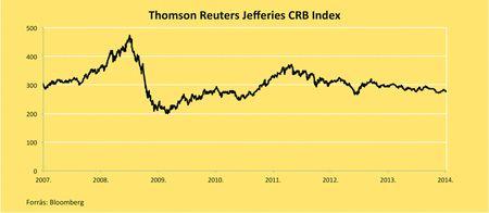 A Reuters Jefferies CRB indexe az árupiacok 19 legfontosabb árucikkének mozgását követő index