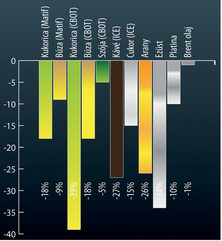 2013 év végén a nyugat-európai és az amerikai tőzsdék soha nem látott csúcsokon vannak, míg az árupiacokon lesújtó az idei teljesítmény
