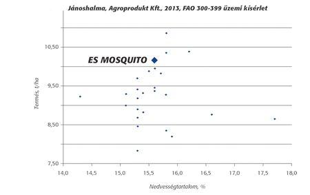 51-2 mosquito