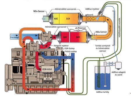 A kombinált füstgázkezelési technológia rendszere