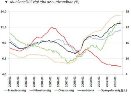 Munkanélküliségi ráta az eurózónában (%)