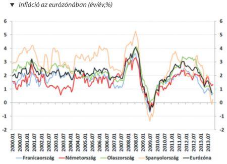 Infláció az eurózónában (év/év,%)