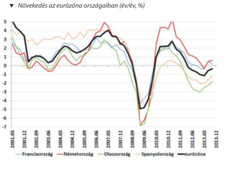 növekedés az ezrózóna országaiban (év/év,%)