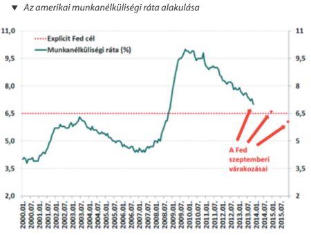 Az amerikai munkanélküliségi ráta alakulása