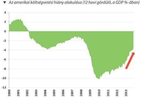 Az amerikai költségvetési hiány alakulása (12 havi gördülő, a GDP %-ában)