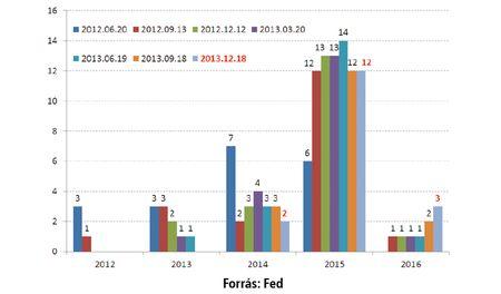 Mikorra várja az első kamatemelést? (igennel válaszolók száma a FOMC tagjai között)
