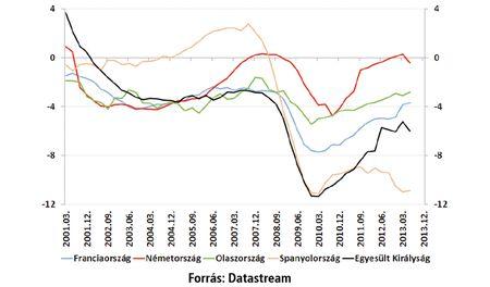 Költségvetési egyenleg Nyugat-Európában  (ESA95, négy negyedéves görgdülő átlag, a GDP %-ában)