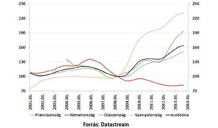 Munkanélküliek száma Nyugat-Európában (2008 első féléve=100, igazított)