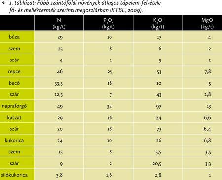 1. táblázat: Főbb szántóföldi növények átlagos tápelem-felvétele fő-és melléktermék szerinti megoszlásban (KTBL, 2009)
