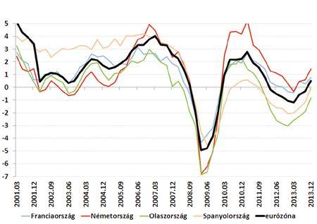 Növekedés az eurózónában (év/év, %) Forrás: Datastream, OTP elemzés