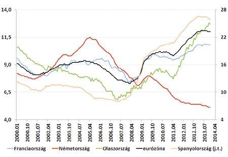 Munkanélküliségi ráta az EU országaiban (%, igazított) Forrás: Datastream, OTP elemzés