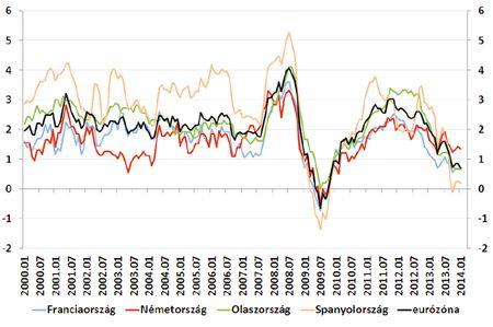 Infláció Nyugat-Európában (év/év, %) Forrás: Datastream, OTP elemzés