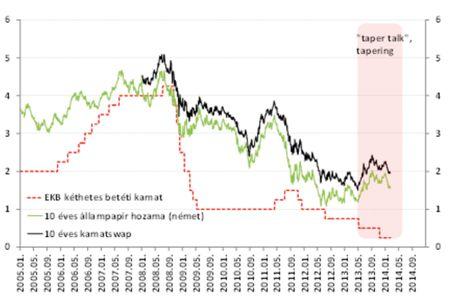 Bankközi kamatlábak (%) Forrás: Datastream, OTP elemzés