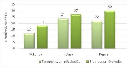 1. ábra: TYTANIT hatása a relatív terméshozam növekedésre kukoricában, búzában és repcében valamint a biomassza felső részének növekedésére, Tarnów, Karżniczka, 2012.