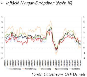 31-1 infláció
