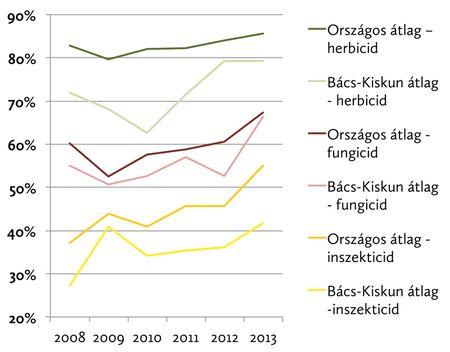 1. ábra: nettó kezelt terület arányának változása kalászos gabonákban szertípus szerint
