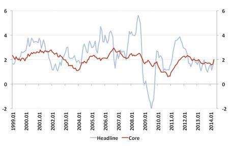 25.3.Infláció USA