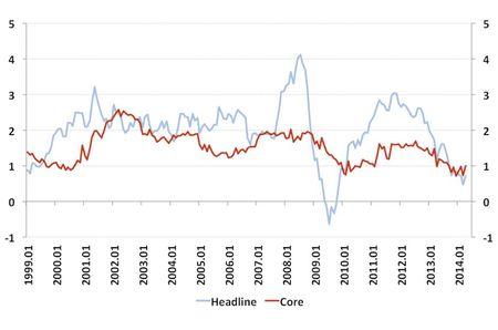 25.4.infláció eurozóna