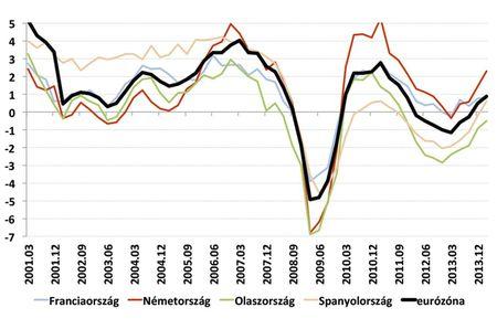 26.1.GDP eurózóna
