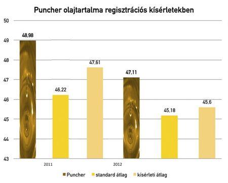 Forrás: NÉBIH káposztarepce kisparcellás fajtaösszehasonlító kísérletek eredményei alapján