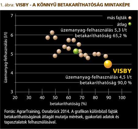 Rapool_Visby_grafikon_2014maj