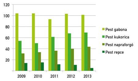 3. ábra: Pest megye növénytermesztési adatai 2009–2013 között