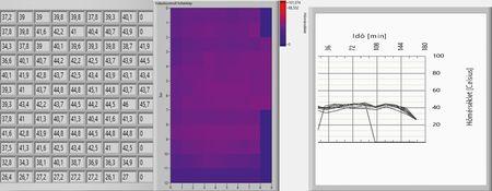 3. ábra: ez az ábra a 2. ábrán bemutatott szárító  korrekcióját követően készült. Eltűntek a felesleges  terhelést okozó hőcsúcsok a diagramról
