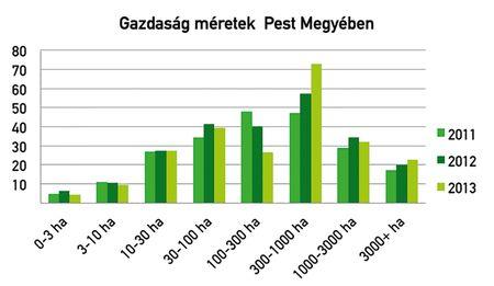 2. ábra: megművelt terület nagysága gazdaságméret  kategóriák szerint 1000 ha-ban, 2011–2013 között