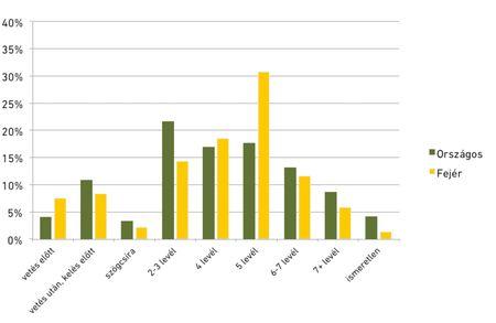 2. ábra: a kukorica gyomirtó szeres kezelések terület  alapú megoszlása fenológiai fázisonként 2013-ban