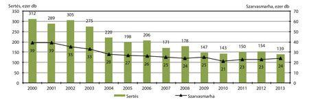 3. ábra: a szarvasmarha- és a sertésállomány alakulása, december 1.