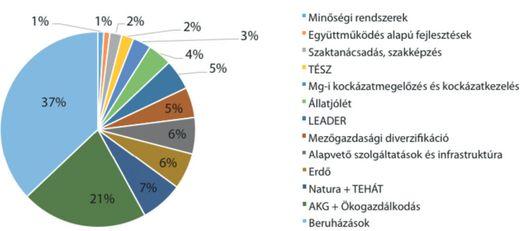 A Vidékfejlesztési Program forrásainak megoszlása (Forrás: Mezei, 2014)
