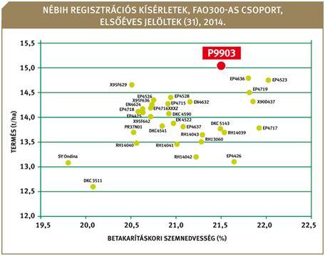 2. sz. ábra: P9903 a regisztrációban is megmutatta generációs terméselőnyét