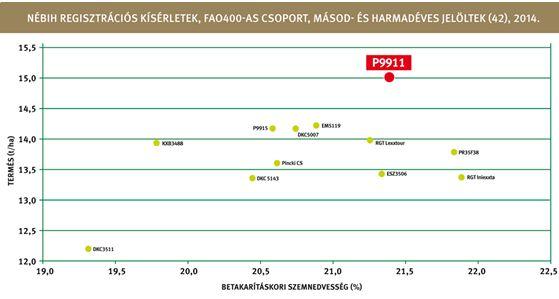 4. sz. ábra: a P9911 még a második helyezettet is 800 kg-mal túlteljesítette!