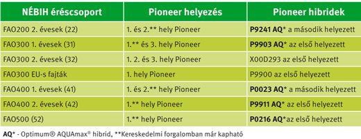 1. sz. ábra: Pioneer innováció a gyakorlatban: lehengerlő szereplés a NÉBIH regisztrációban!