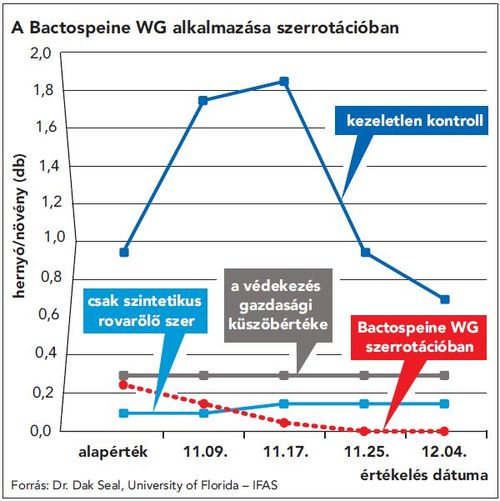 Nufarm_Bactospeine_abra_2