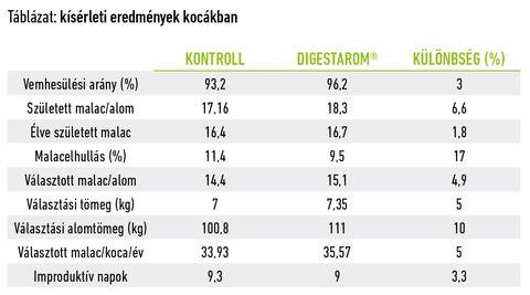 Biomin koca táblázat