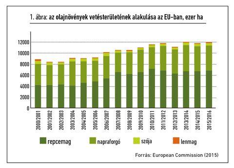 EU takarmánypiac grafikon_1