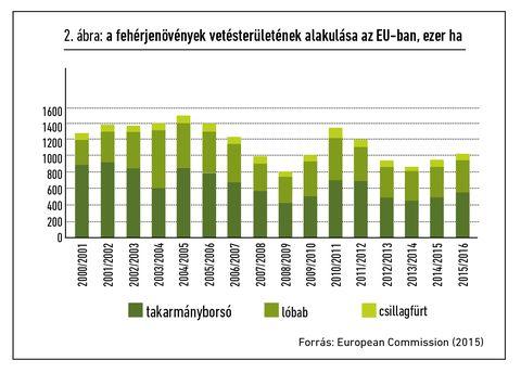 EU takarmánypiac grafikon_2
